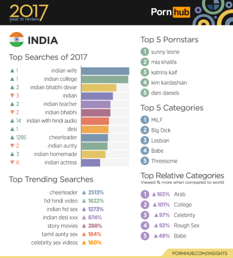 2-pornhub-insights-2017-year-review-3-india-data